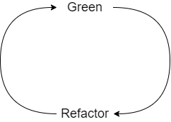 green-refactor: writing tests for code with technical debt