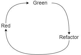 red-green-refactor flow of TDD